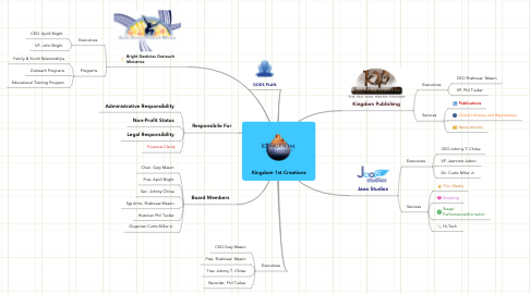 Mind Map: Kingdom 1st Creations