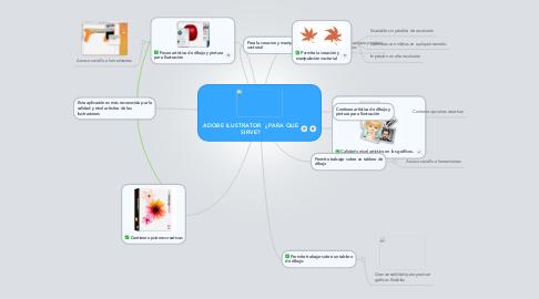 Mind Map: ADOBE ILUSTRATOR  ¿PARA QUE SIRVE?