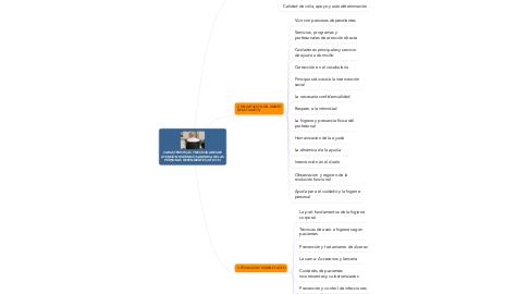 Mind Map: CARACTERÍSTICAS Y NECESIDADES DE ATENCIÓN HIGIÉNICO SANITARIA DE LAS PERSONAS DEPENDIENTES (UF0119)