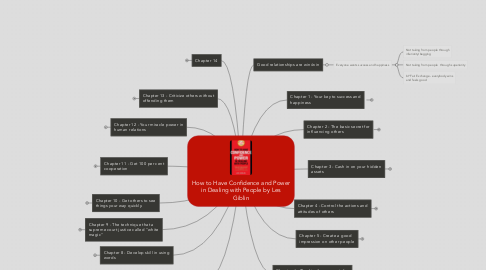 Mind Map: How to Have Confidence and Power in Dealing with People by Les Giblin