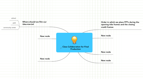 Mind Map: Class Collaboration for Final Production