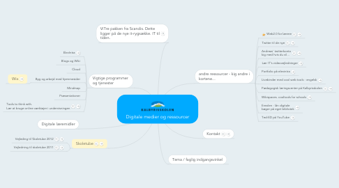Mind Map: Digitale medier og ressourcer