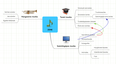 Mind Map: ZENE