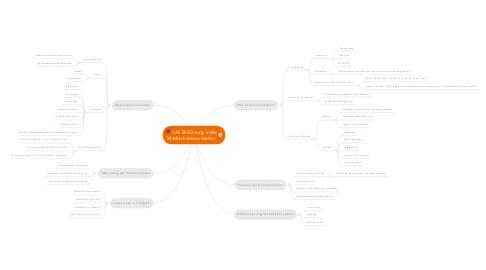 Mind Map: 1A1 Einführung in die Medienkommunikation