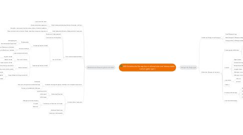Mind Map: 2A3 Didaktische Konzeption multimedialer und telemedialerLernumgebungen I