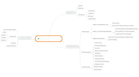 Mind Map: 2A6 Realisierung didaktischerKonzeptionen