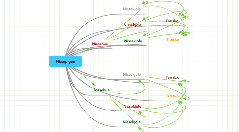 Mind Map: Nissepigen