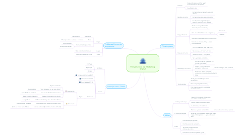 Mind Map: Pensamentos de Marketing  Digital