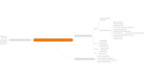 Mind Map: 2B1 Online-Tutoring: Unterstützung und Begleitung von Online-Lernenden
