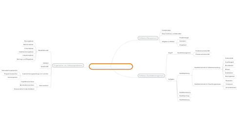 Mind Map: 2B4 Software-Produktionsmanagement