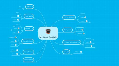 Mind Map: My junior Portfolio