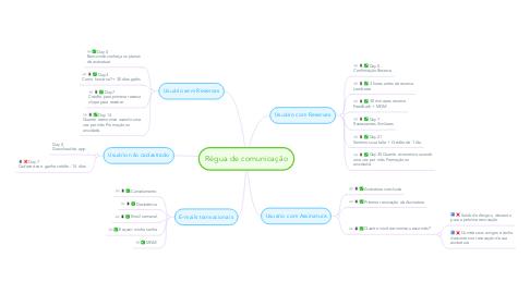 Mind Map: Régua de comunicação