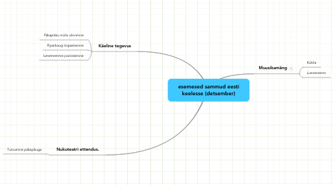 Mind Map: esemesed sammud eesti keelesse (detsember)