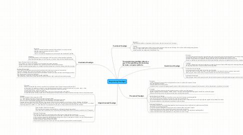 Mind Map: Programming Paradigms