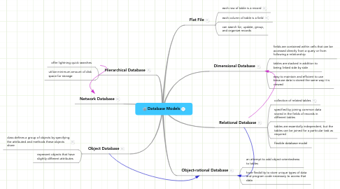 Mind Map: Database Models