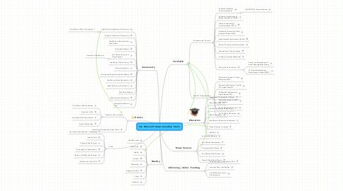 Mind Map: San Marcos Entrepreneurship Scene