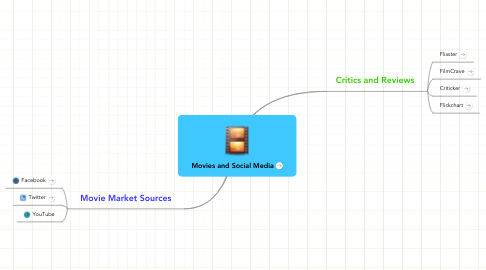 Mind Map: Movies and Social Media