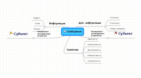 Mind Map: Сообщение