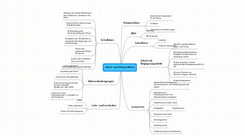 Mind Map: Schul- und Klassenklima