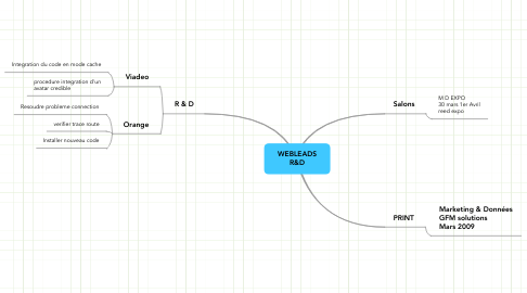 Mind Map: WEBLEADS R&D