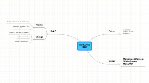 Mind Map: WEBLEADS R&D