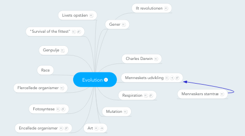 Mind Map: Evolution