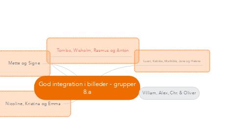 Mind Map: God integration i billeder - grupper 8.a