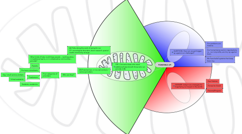 Mind Map: POWERING UP!