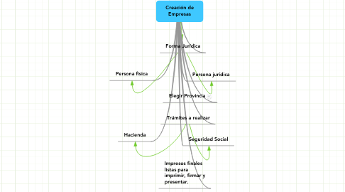 Mind Map: Creación de Empresas