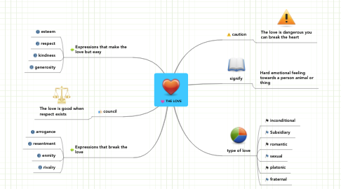 Mind Map: THE LOVE