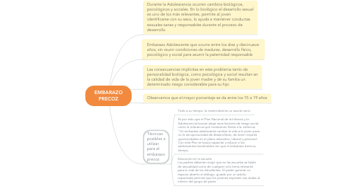 Mind Map: EMBARAZO PRECOZ