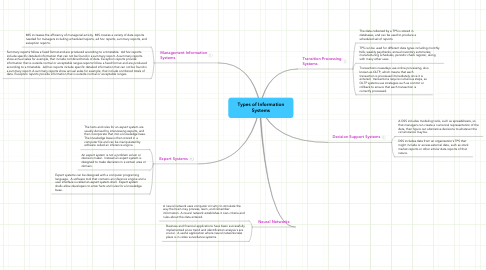 Mind Map: Types of Information Systems