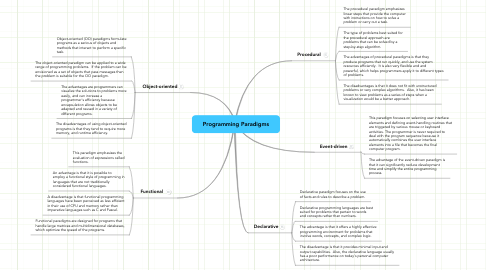 Mind Map: Programming Paradigms