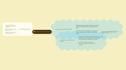 Mind Map: Socio-Cultural-Impact