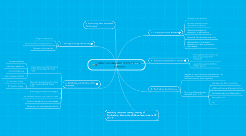 Mind Map: Other Consideration Related to The Interview