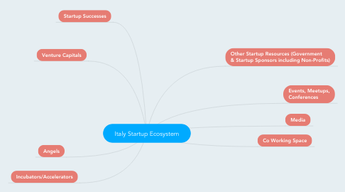 Mind Map: Italy Startup Ecosystem
