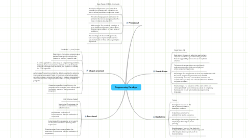 Mind Map: Programming Paradigm