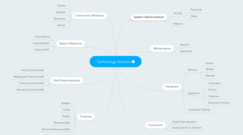 Mind Map: Technology Director
