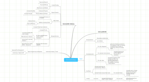 Mind Map: Nanotechnology