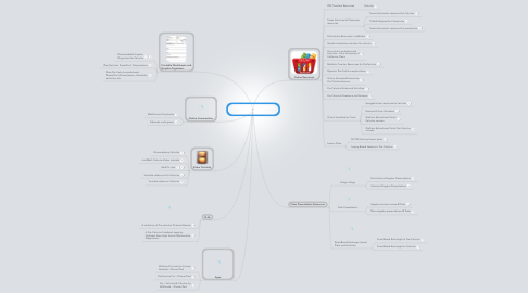 Mind Map: Teaching (Pre-)Calculus with Technology