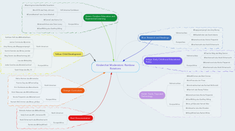 Mind Map: Kinderchat Moderators: Rainbow Rotations
