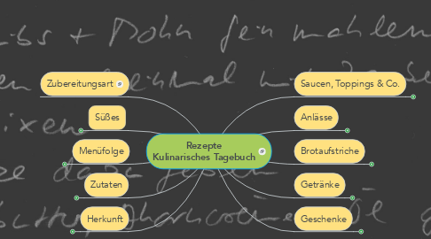 Mind Map: Rezepte lifestyle in grün