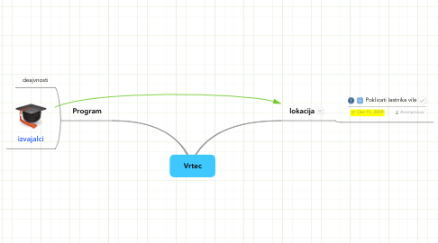 Mind Map: Vrtec