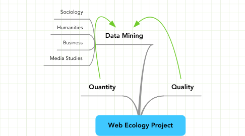 Mind Map: Web Ecology Project