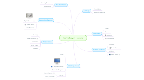Mind Map: Technology in Teaching