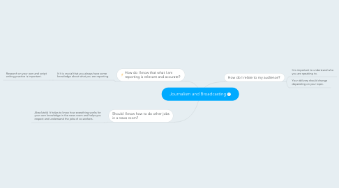 Mind Map: Journalism and Broadcasting
