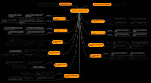 Mind Map: 10 Types of Learning Strategies with Advantages and Limitations