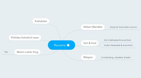 Mind Map: Racisme
