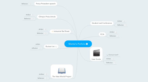 Mind Map: Montel's Porfolio
