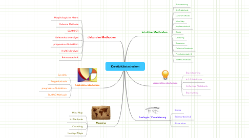 Mind Map: Kreativitätstechniken